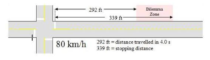 Short Amber Light Stopping Distances